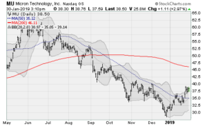 blue-chip stocks, MU