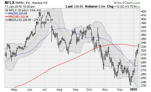 Netflix (NFLX) Turnaround Stocks to Buy