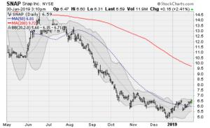 blue-chip stocks, SNAP