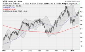 dividend stocks vtr
