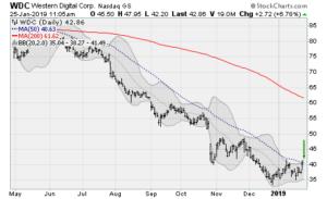 dividend stocks wdc