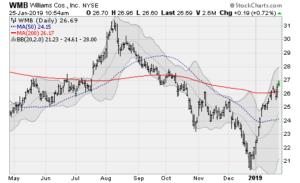 dividend stocks wmb