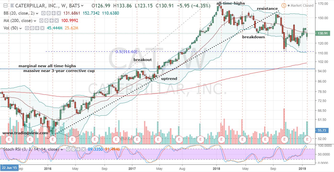 Caterpillar Stock Weekly Chart
