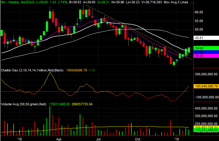 3 Big Stock Charts for Monday: Morgan Stanley, LyondellBasell and