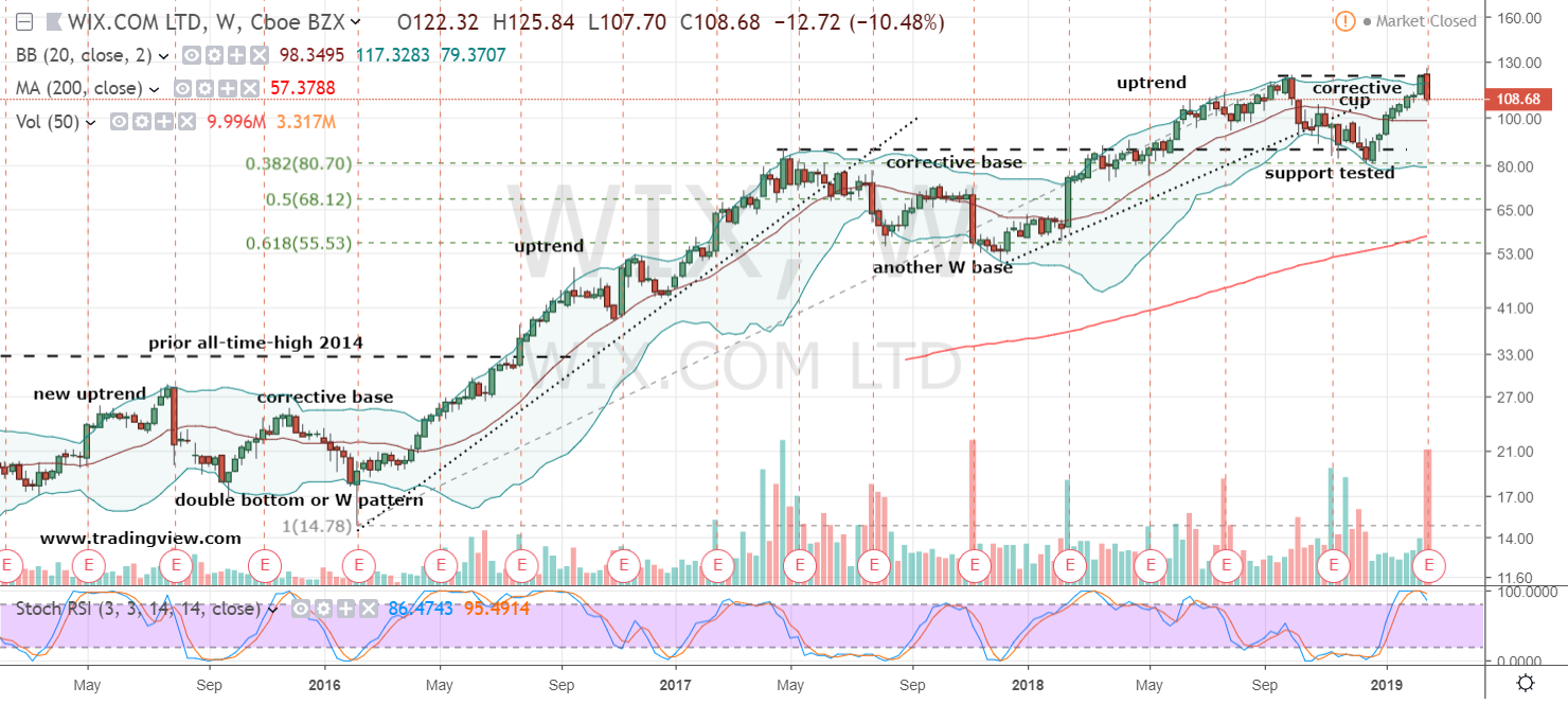 Wix Com Stock Why Wix Stock Is A Short Right Now Investorplace