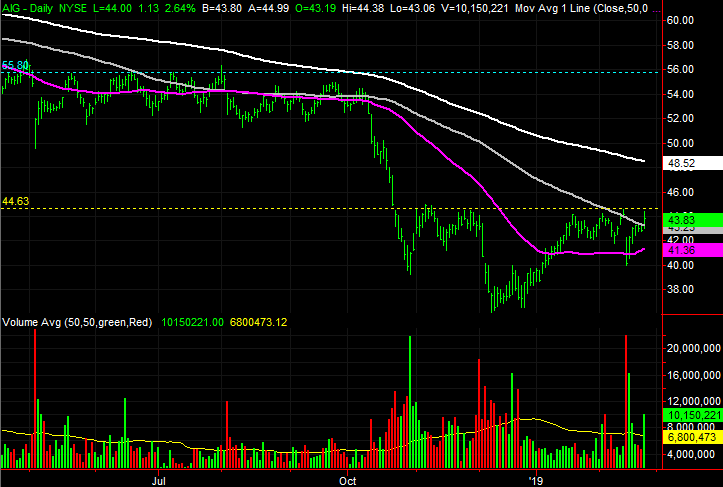 3 Big Stock Charts for Tuesday: American International ...