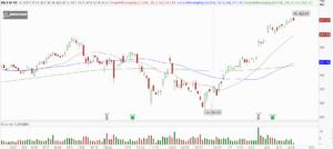 BA stocks to buy