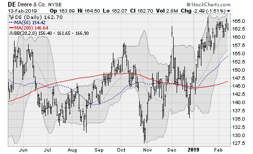 Hot stocks DE