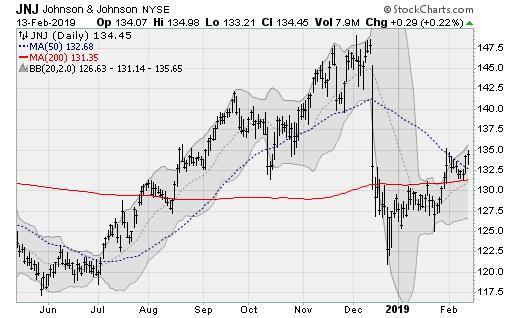 Hot stocks JNJ