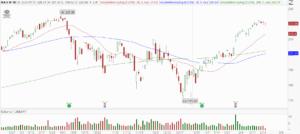 MA stocks to buy