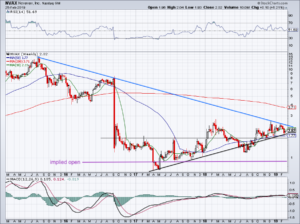 chart of novavax stock