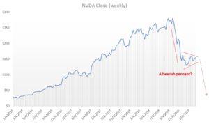 Nvidia stock, NVDA stock