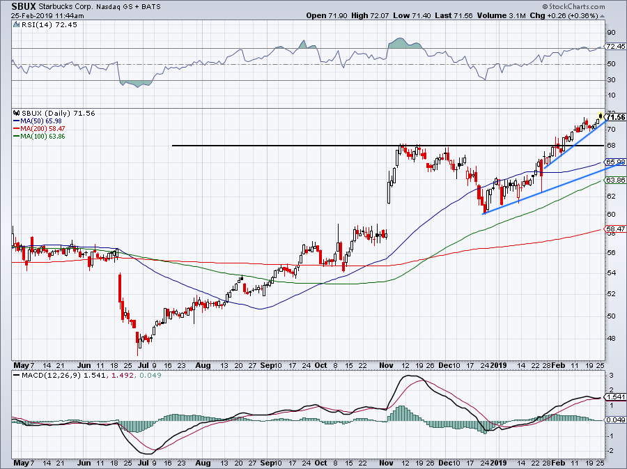 Consumer Stocks to Buy: Starbucks (SBUX)