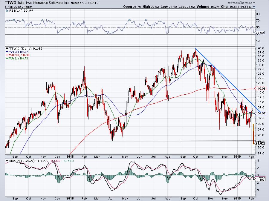 TTWO stock earnings