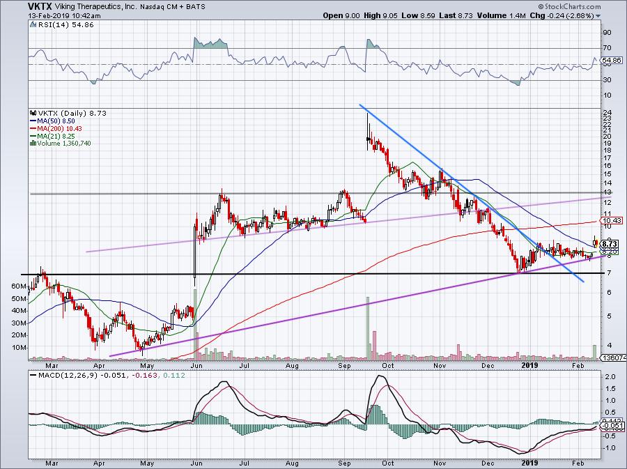 chart of VKTX stock