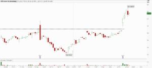 YETI stocks to buy