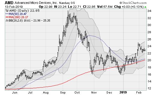 Hot stocks AMD