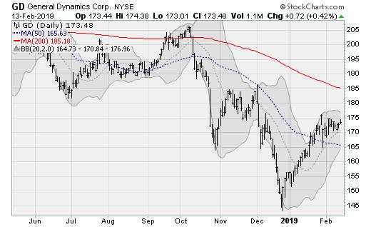 Hot stocks GD