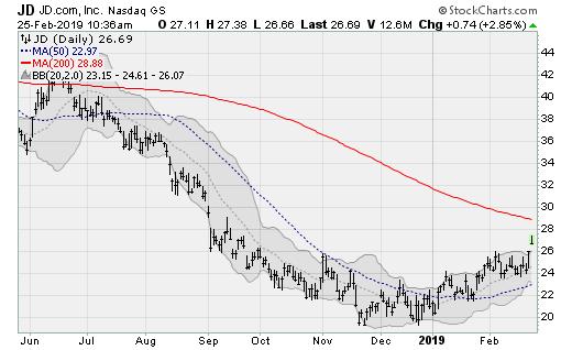 China Stocks: JD.com (JD)