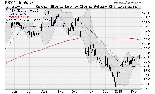 Hot stocks PSX