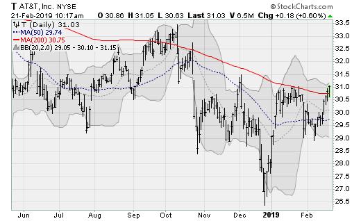 AT&T (T) large-cap stocks