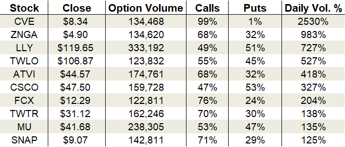 Thursday's Vital Data: Eli Lilly (LLY), Twitter (TWTR) and Freeport-McMoRan (FCX)