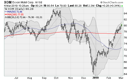 Exxon Mobil(XOM) blue-chip stocks to buy