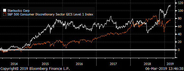 Starbucks Stock chart comparison S&P 500 Consumer Discretionary Index Total
