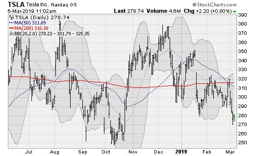 Tesla (TSLA) tech stocks to sell now