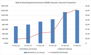 WWE stock earnings