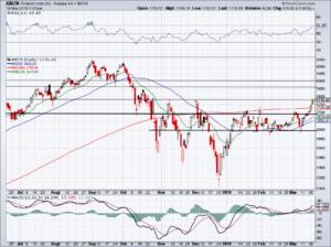 chart of Amazon stock