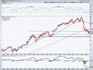 chart of ATVI stock