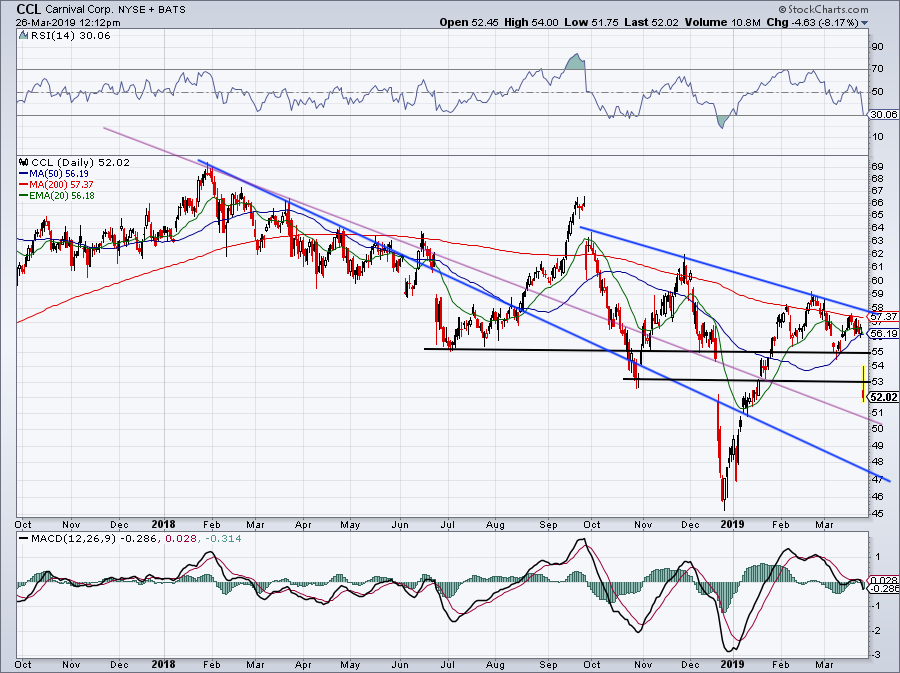 must-see stock charts for CCL