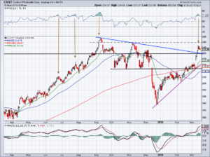 chart of Costco stock