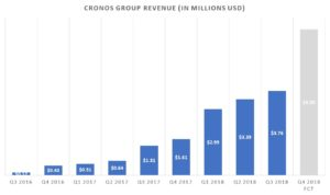 Revenue bolsters Cronos Group stock