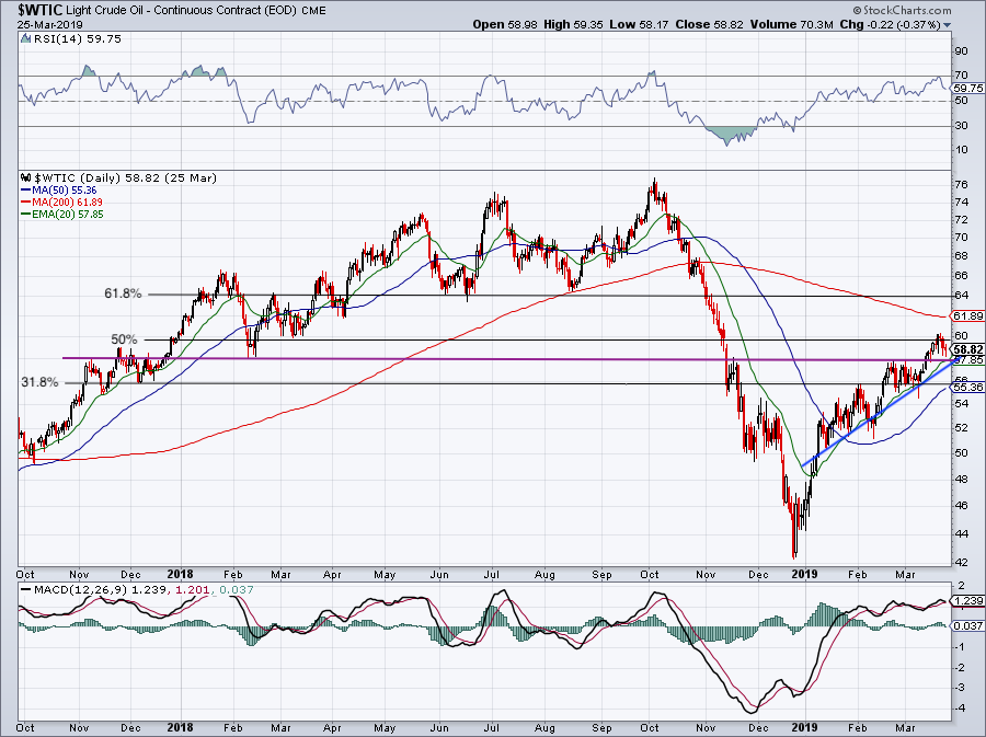 must-see stock charts for Crude oil