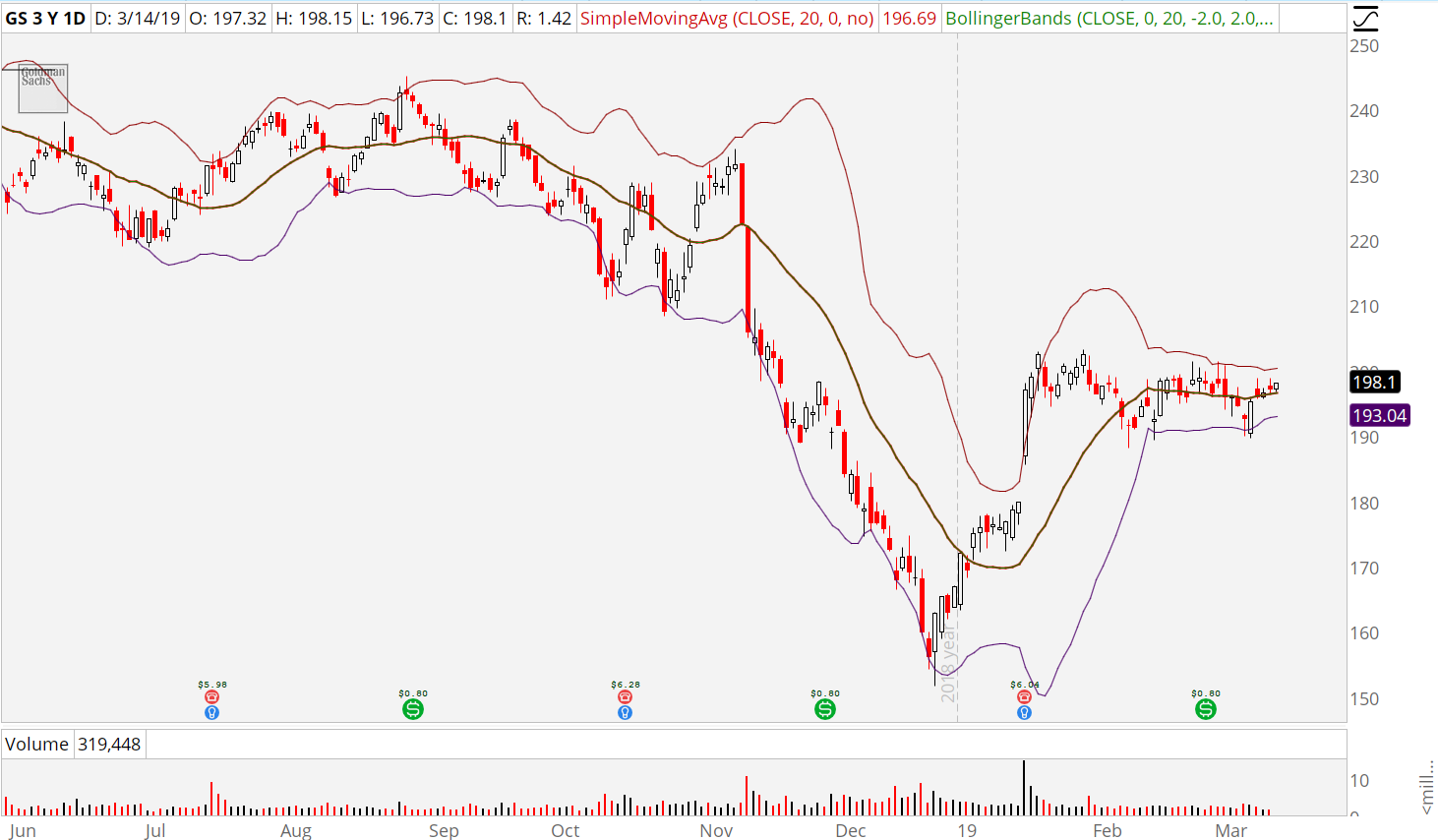 3 Coiled Spring Stocks Ready to Break Out (AMZN NFLX GE