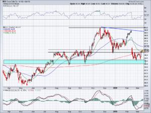 chart of KO stock