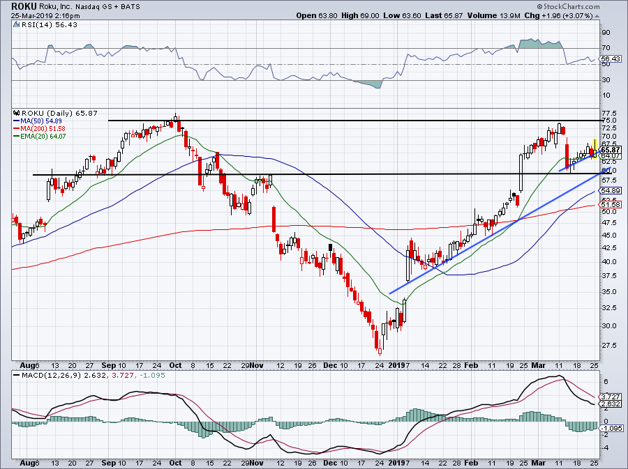 top stock trades for ROKU