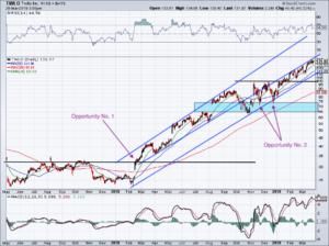 chart of Twilio stock