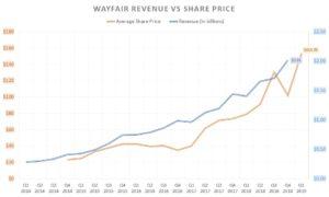 Wayfair stock