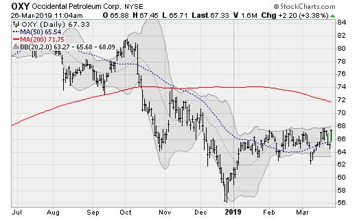 4 Energy Stocks Ready to Rally | InvestorPlace