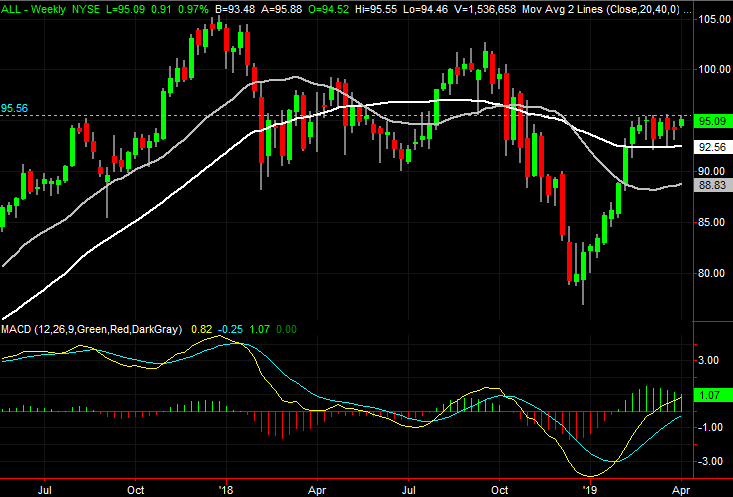 The Line In Sand Is Around 95 60 Plotted With A Blue On Both Stock Charts All Touched That Level For Fourth Time Monday