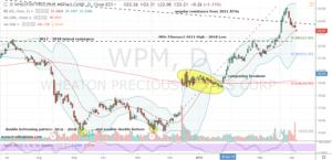 WPM Stock Daily Chart