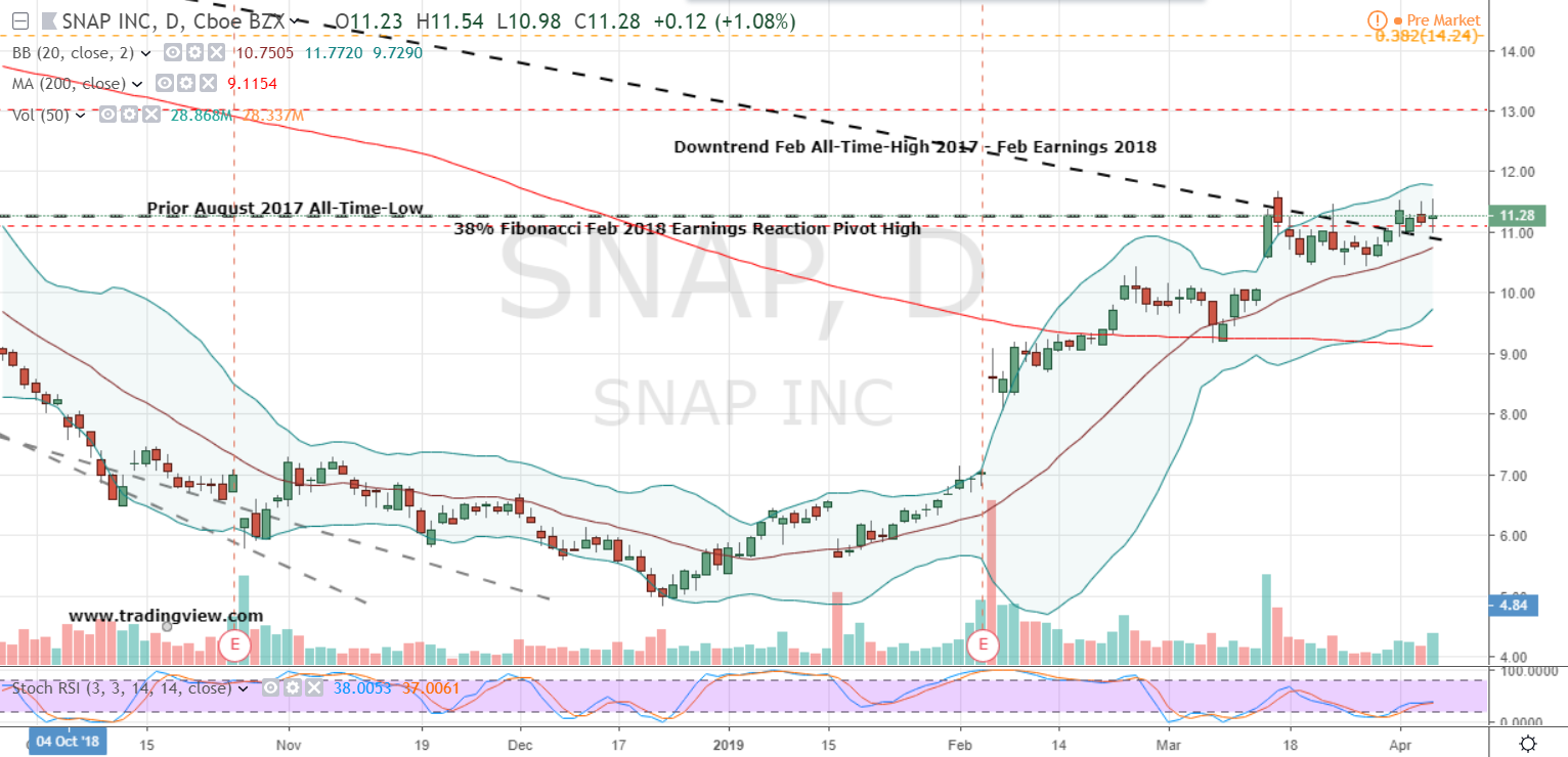 How to Trade the Breakout in Snap Inc Stock | InvestorPlace