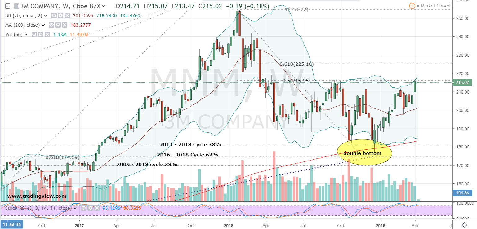MMM Stock: Here's Where You Buy 3M Stock for Capital Gains