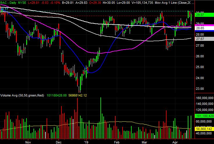 Bank of America (BAC) stock charts
