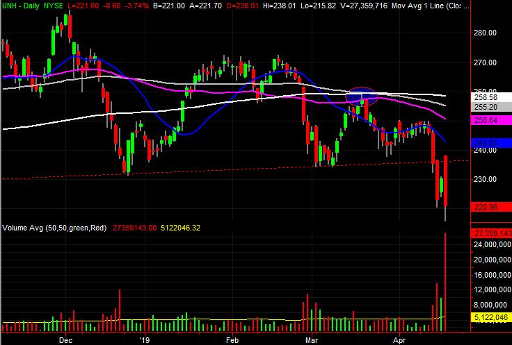 UnitedHealth Group (UNH) stock charts