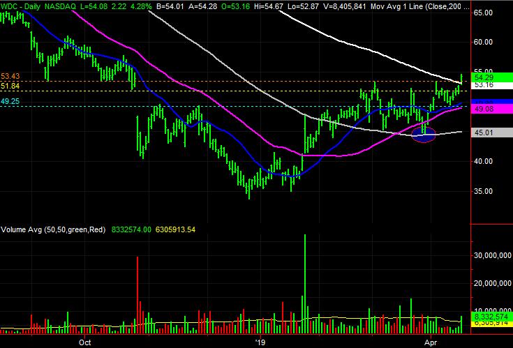 Western Digital (WDC) stock charts