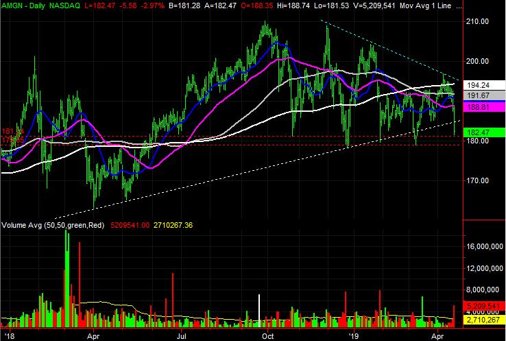Amgen (AMGN) stock charts
